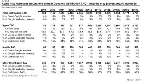 Aksi nekat Google bayar $1 Milyar sebagai default search engine iOS